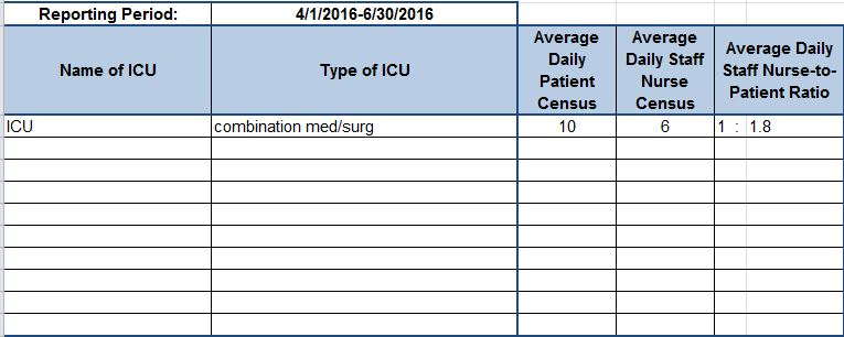 icu nurse to patient ratio 2qtr 2016