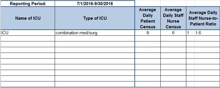 ICU nurse to staff ratio 3rd qtr. 2016