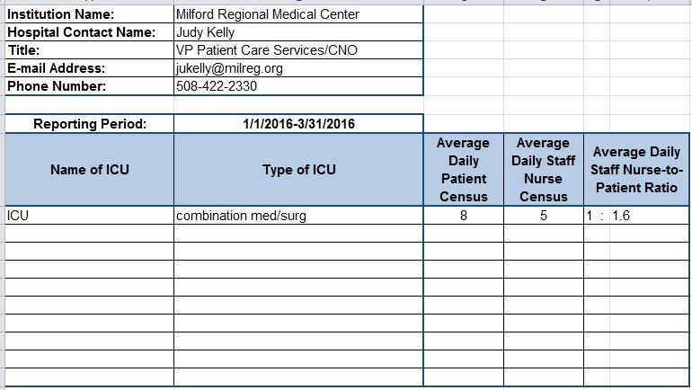 ICU Nurse to Patient Ratio Report